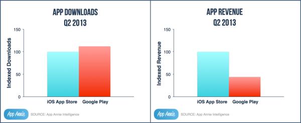 infografia app store google play
