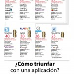 Infografía: Las adquisiciones de apps móviles más caras