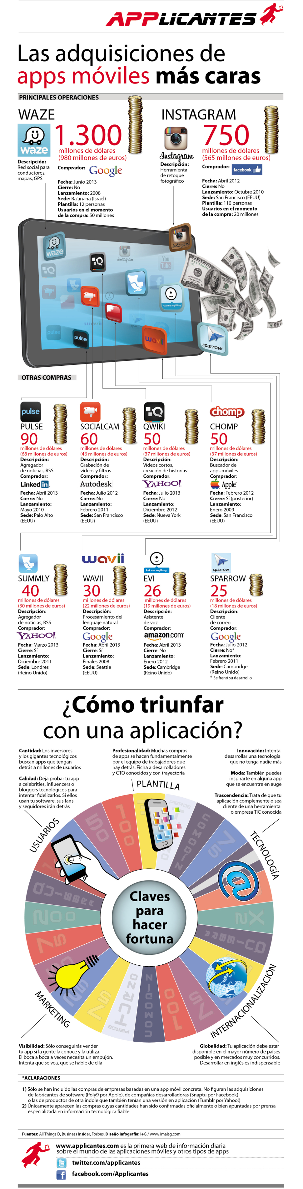 infografia-compras-apps-moviles