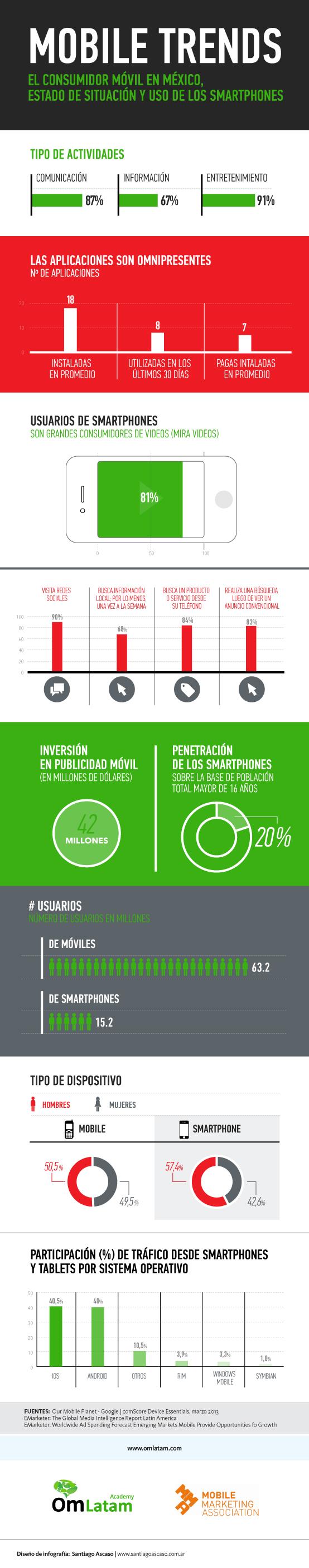 infografia_consumidor_movi_en_mexico