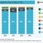 El 90% de las apps de iOS ya son gratuitas