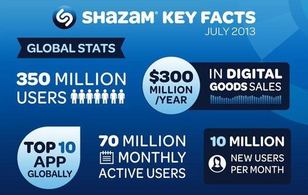 shazam-numeros