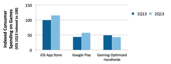 App Store Google Play juegos