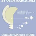 Infografía: Más de 4.400 millones de personas alrededor del mundo usarán apps en 2017