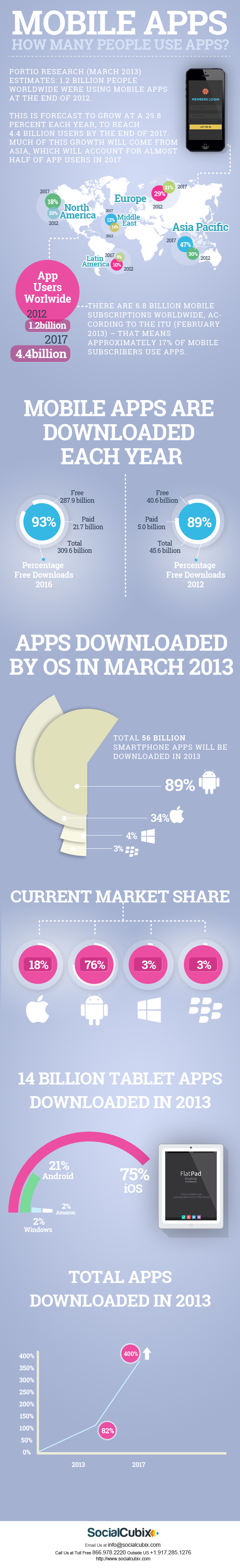 How many people use apps?