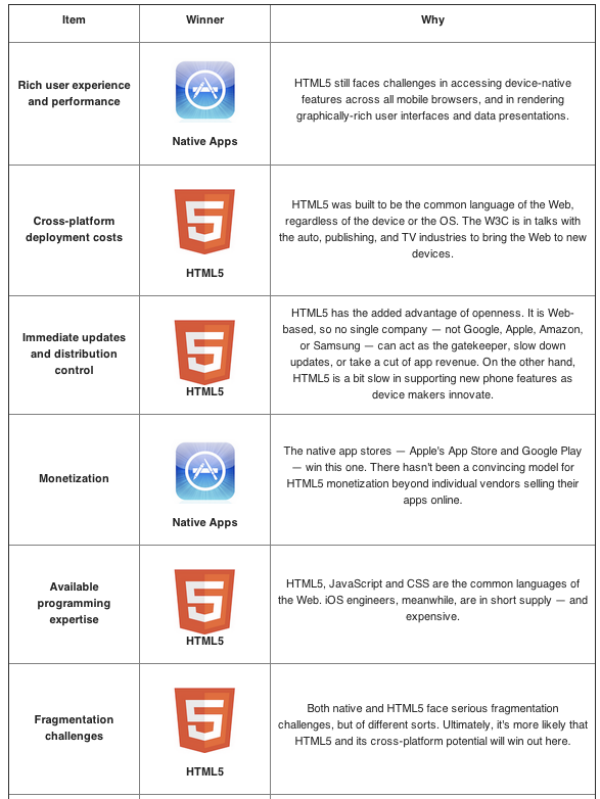 apps html5 vs apps nativas