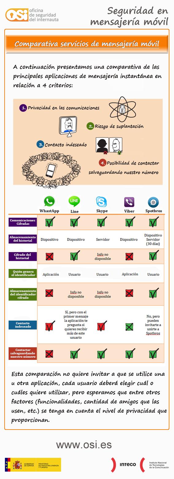 infografia app mensajeria seguridad