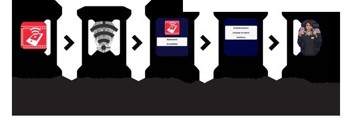 accesTablet