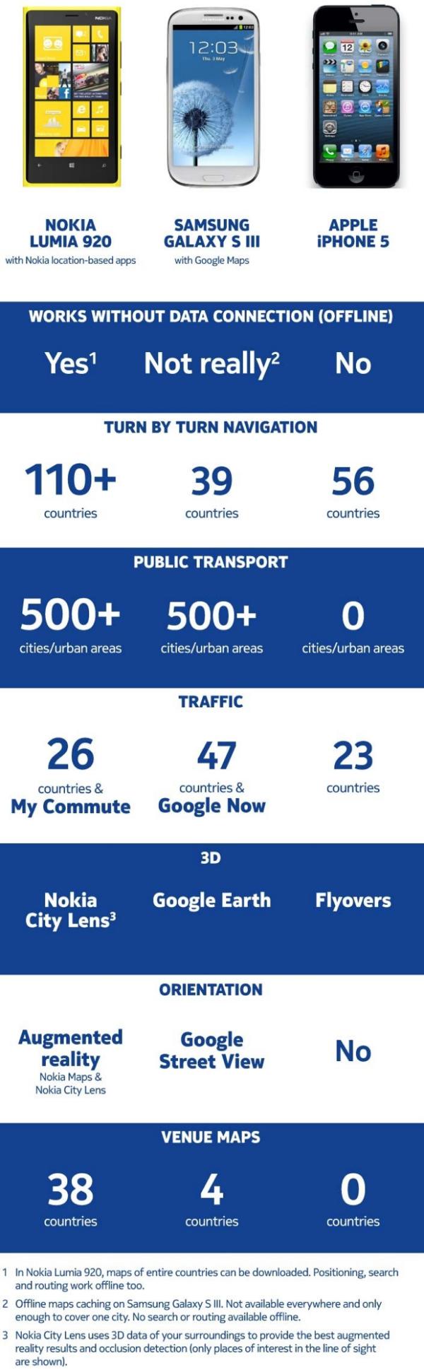 infografia_nokia_maps_y_sus_competidores