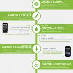 Infografía: La historia de Android