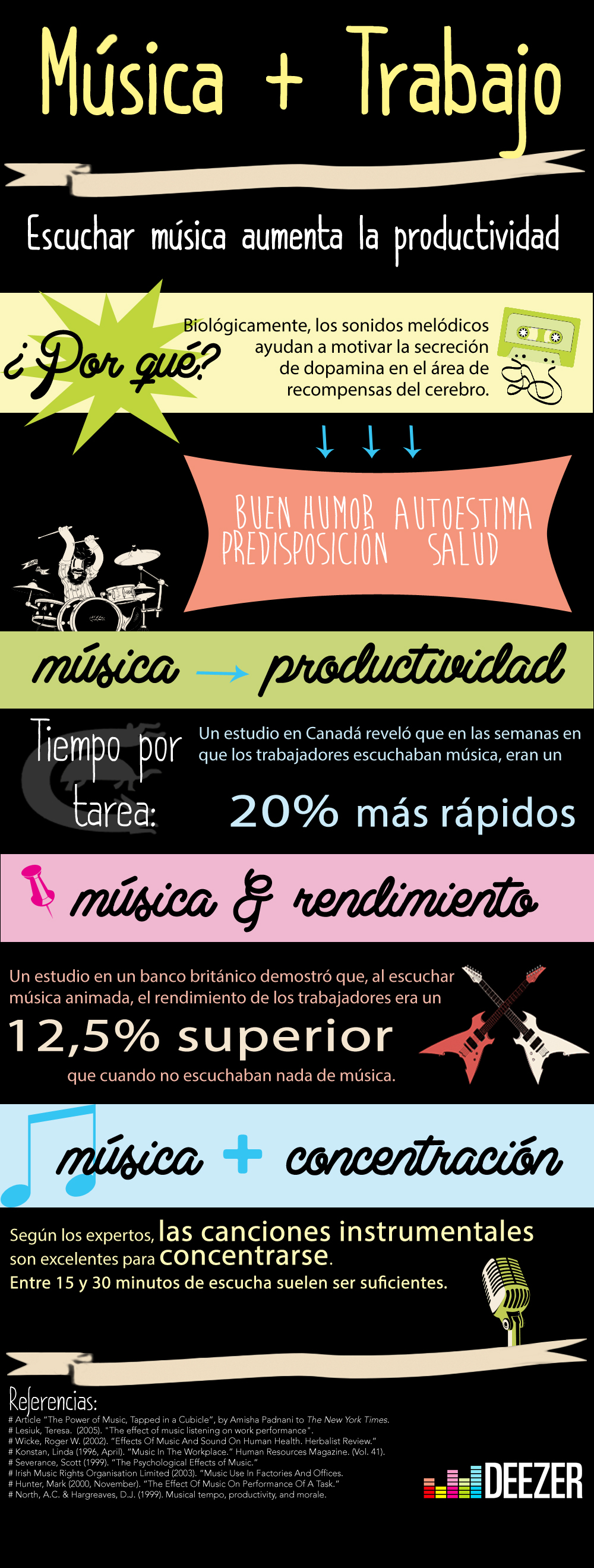 Music at Work infographic SPANISH