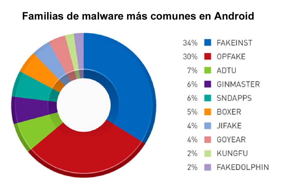 malware-familias