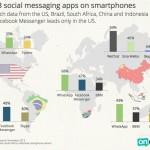 Infografía: Las apps de mensajería más usadas a nivel mundial