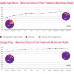 Las apps con modelo de negocio freemium han sido las que más ingresos generaron en 2013