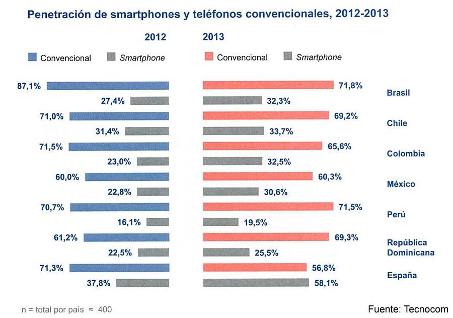 Penetracion smartphones