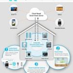 Smart Home, la apuesta por el hogar inteligente presentada por Samsung en CES 2014