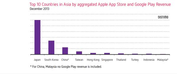 Top 10 paises Asia