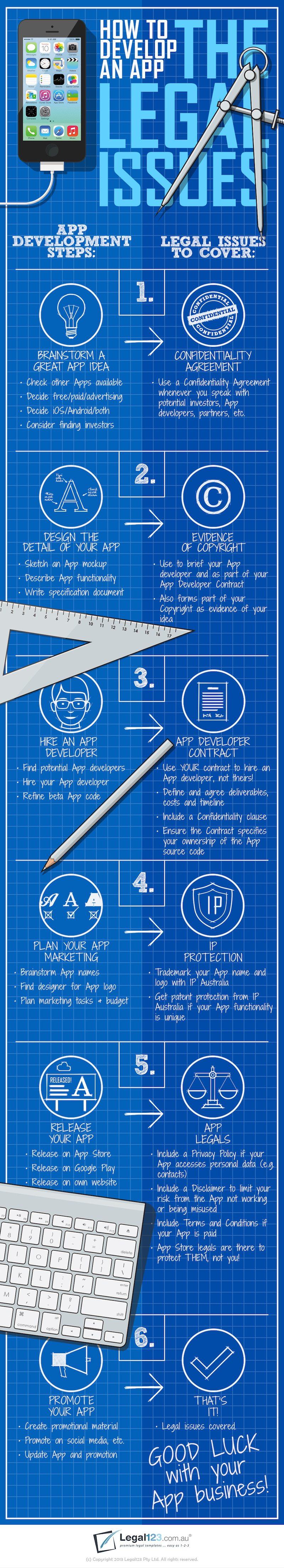 Cómo desarrollar una app: Aspectos legales