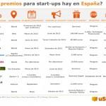 Infografía: Descubre los principales concursos para start-ups que se celebran en España