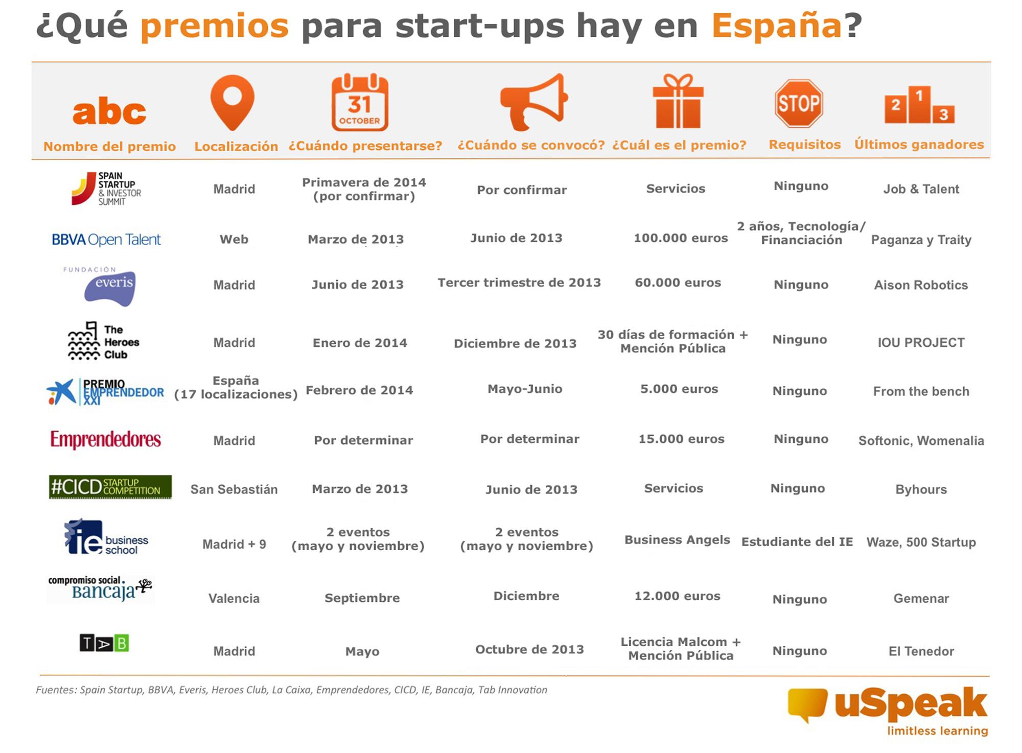 premios-startups-spain