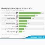 El uso de apps móviles creció un 115% en 2013