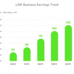 Line supera los 340 millones de usuarios registrados