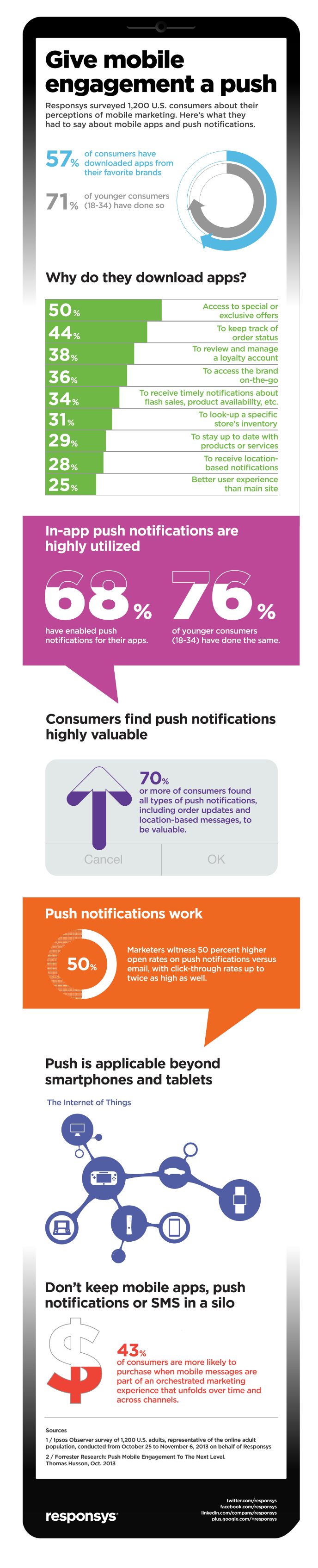 infografia-notificaciones-push-apps