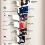 Infografía: Casos de éxito en Instagram