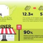 Infografía: Las ventajas del mobile marketing para 2014