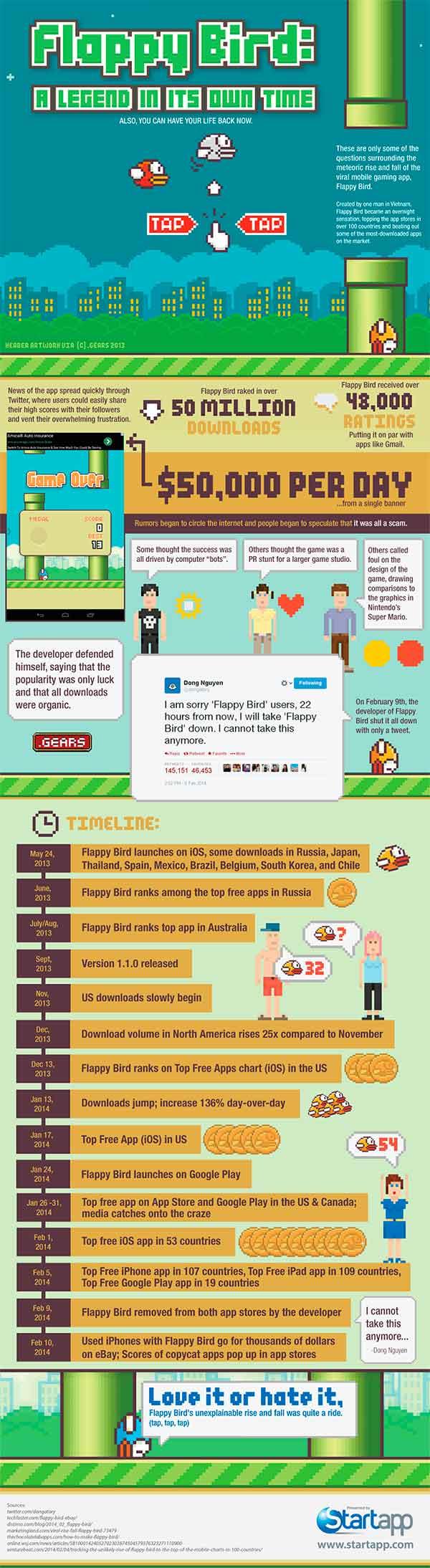 flappybird infografia