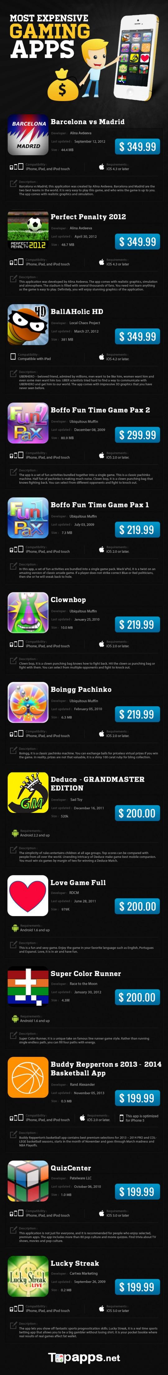 infografia-juegos-caros