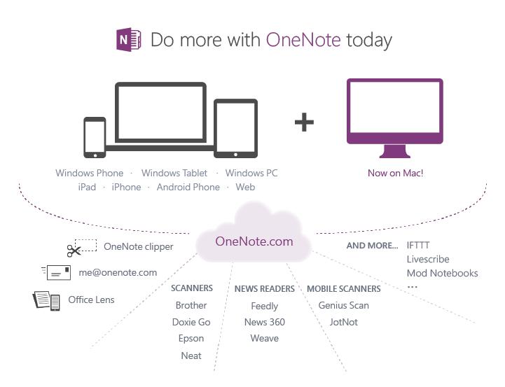 one-note-plataformas