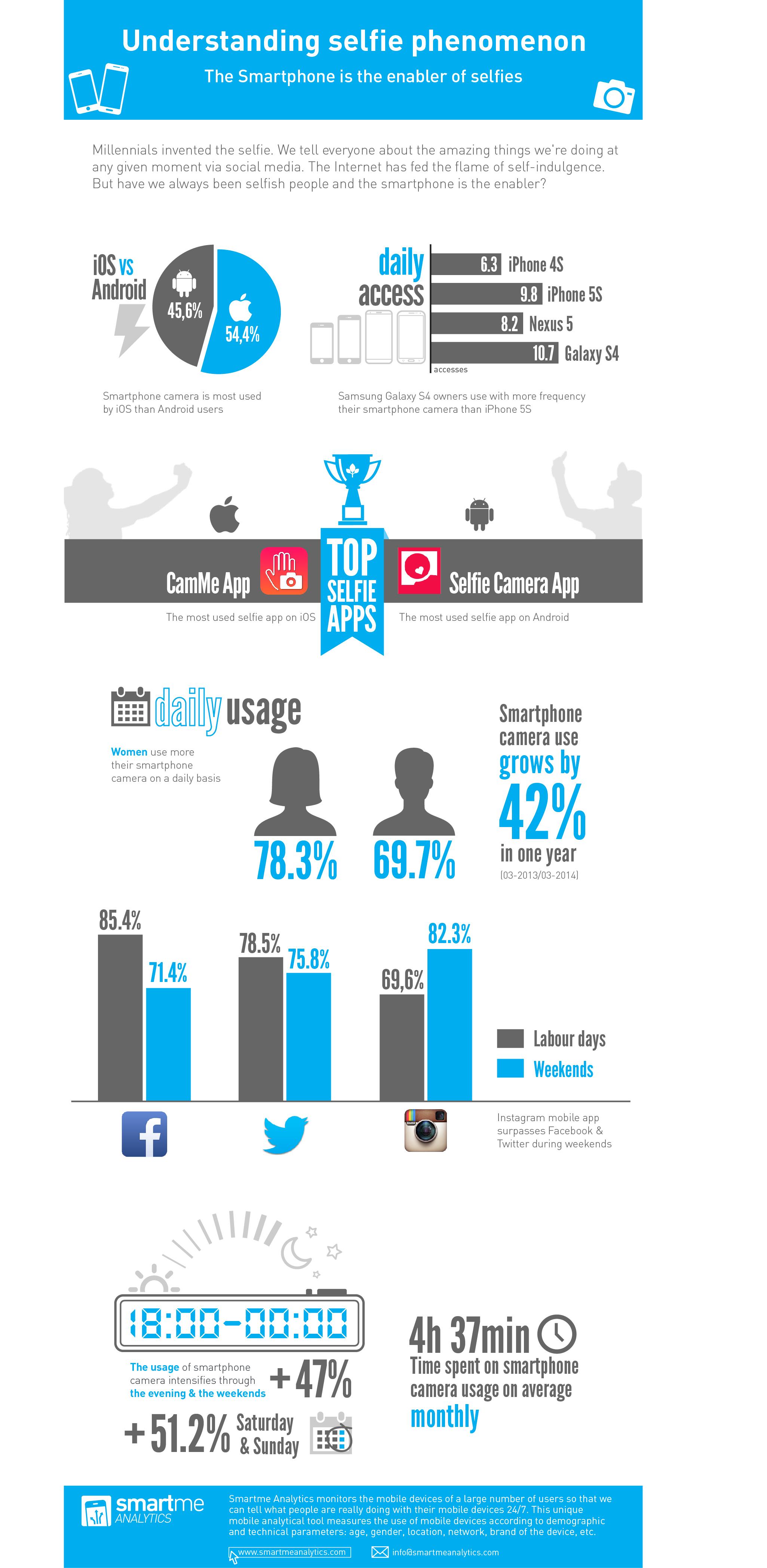 Infografia_Selfies