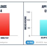La App Store ingresó un 85% más que Google Play en el primer trimestre