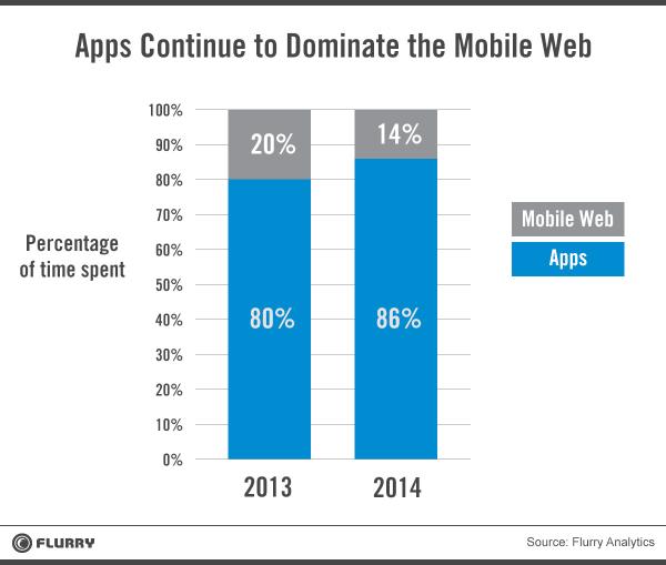 apps-mobile-web-tiempo