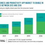 Las apps de productividad facturaron 28.000 millones de dólares en 2013