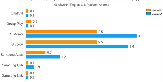 Las apps que vienen preinstaladas en los smartphones Samsung, ignoradas por los usuarios