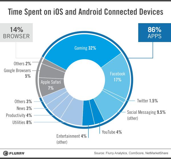 apps-tiempo-categorias