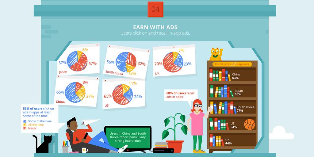 infografia-apps-admob-desarrolladores