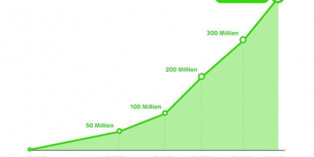 Line suma 1,7 millones de usuarios cada día
