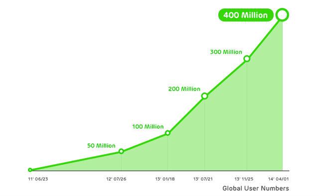 line-400-millones