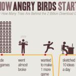 Cómo se originó Angry Birds, el juego de los 2.000 millones de descargas
