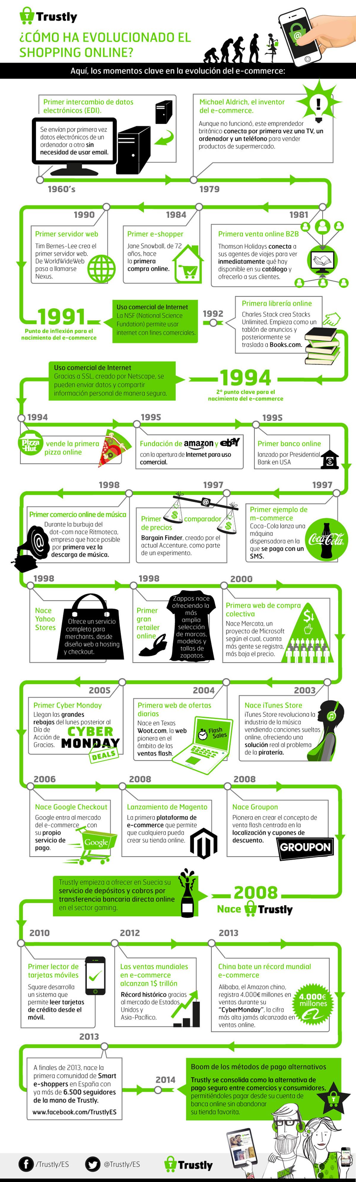 historia-ecommerce