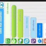 WhatsApp, Line y WeChat, podio en la Liga de las apps de mensajería instantánea