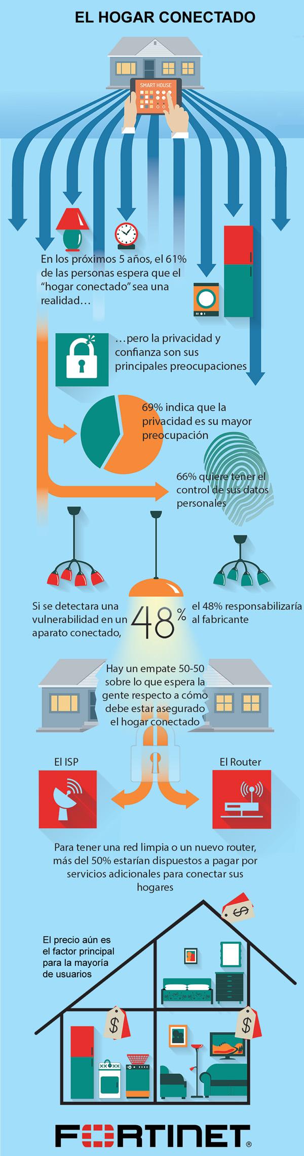 infografia hogar conectado