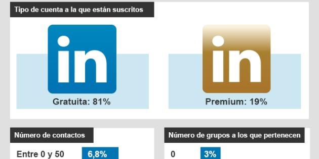 Infografía: Los usuarios de LinkedIn al descubierto