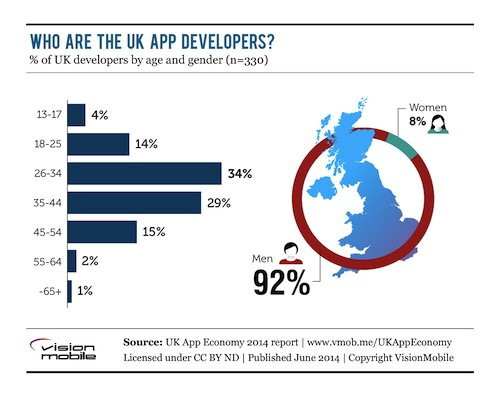 UK-mobile-developer-demographics