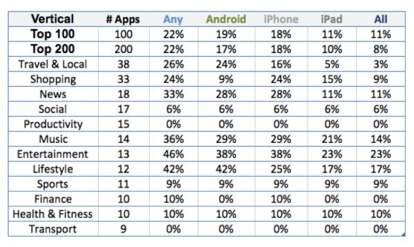 deep-links-apps-categorias