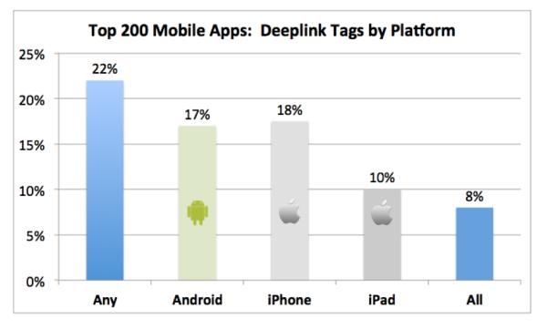 deep-links-apps