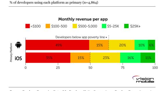 La mitad de los desarrolladores de Android gana menos de 100 dólares al mes